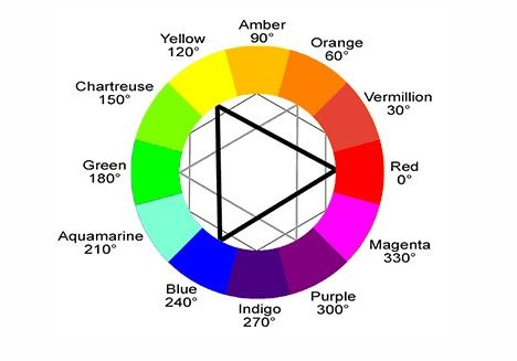 Finding complementary colors is simple: Pick any color on the color wheel (for diversity, try a secondary or tertiary color, i.e. any color that isn't red, yellow, or blue), and trace your finger directly across the circle to the opposite portion of the wheel.