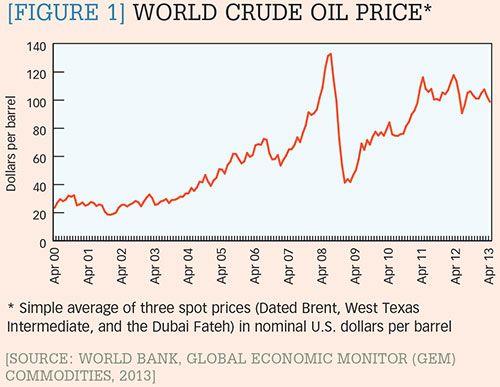 [Figure 1] World crude oil price