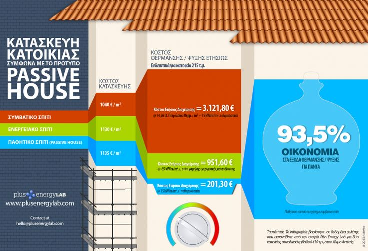 Infographic-PassiveHouse-Comparison-Alimos-1