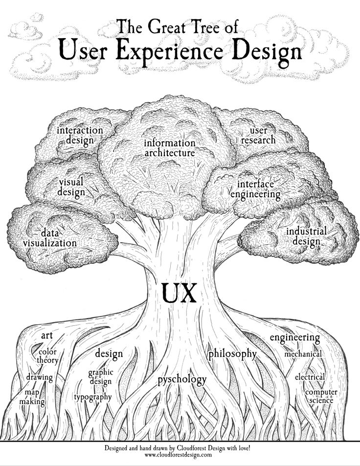 The Tree of UX (poster preview)Pen & Ink, Photoshop & Illustrator