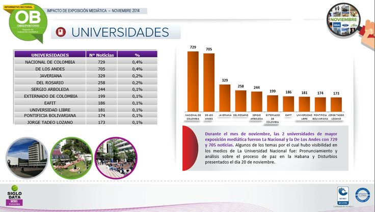 Durante  el mes de noviembre, las 2  universidades de mayorexposición mediática fueron La Nacional y la De Los Andes con 729 y 705 noticias . Algunos de los temas por el cual hubo visibilidad en los medios de La Universidad Nacional fue: Pronunciamiento y análisis sobre el proceso de paz en la Habana y Disturbios presentados el día 20 de noviembre.