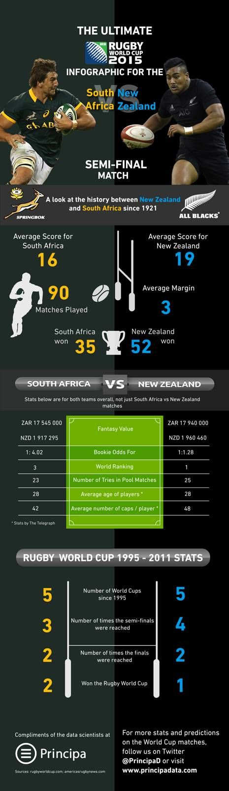Rugby World Cup: Springboks brace for mammoth encounter with All Blacks | Daily Maverick
