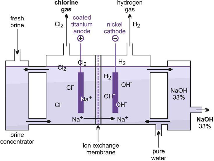 Tutorial 1: Electrochemistry