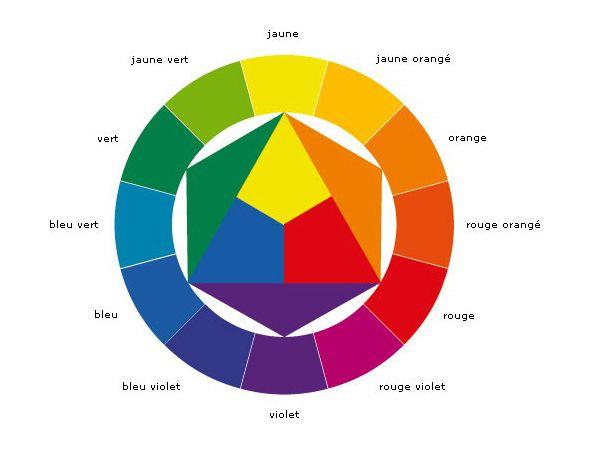 cercle chromatique roue des couleurs