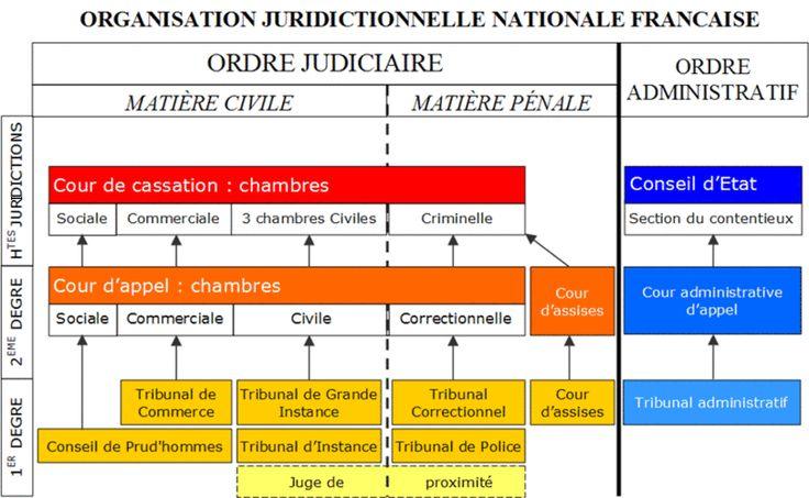 Ordre Judiciaire (révision TD Droit)