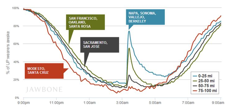 Napa's earthquake, as measured by a fitness bracelet - CNET