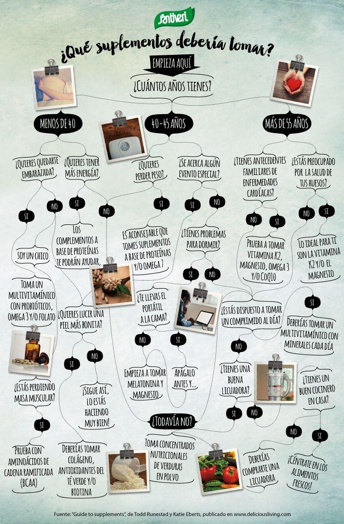 Guía de suplementos alimenticios
