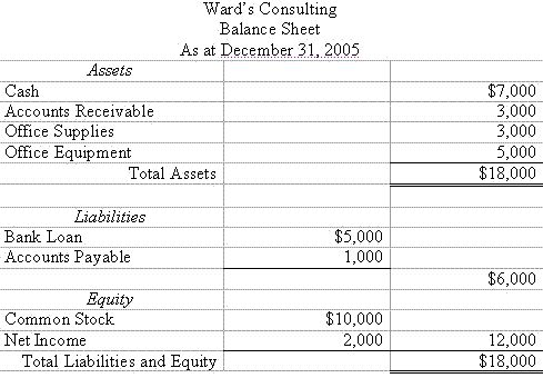 Accounting Trial Balance Example and Financial Statement Preparation – Money Instructor