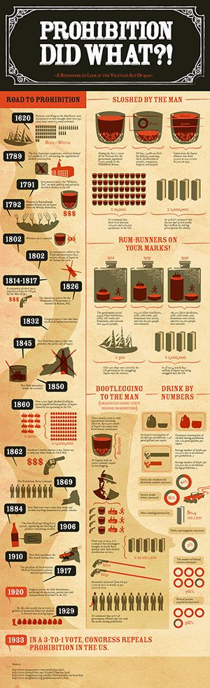 Prohibition was definitely not one of those shining points in American history. In fact, attempts to regulate alcohol consumption go way back to the early days in US (even during the Colonial period).    This infographic spells out a history of attempts (and failures) of alcohol legistlation, protests, repeals and so on... (read more...)