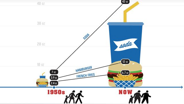The Huge Difference Between Food in the 1950's and Today: Diabetes Hyperten