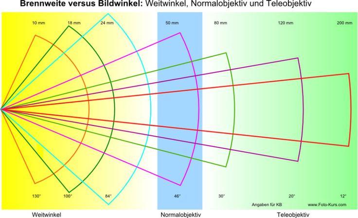 weitwinkel-normalobjektiv-teleobjektiv-brennweite