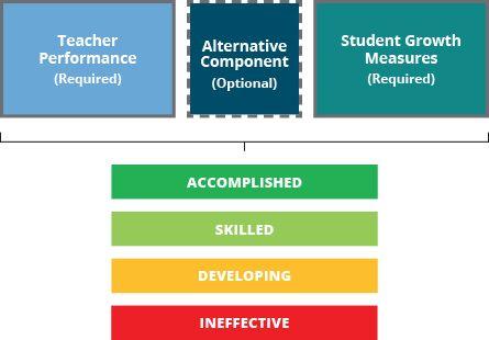 Teacher Evaluations | Ohio Department of Education OTES