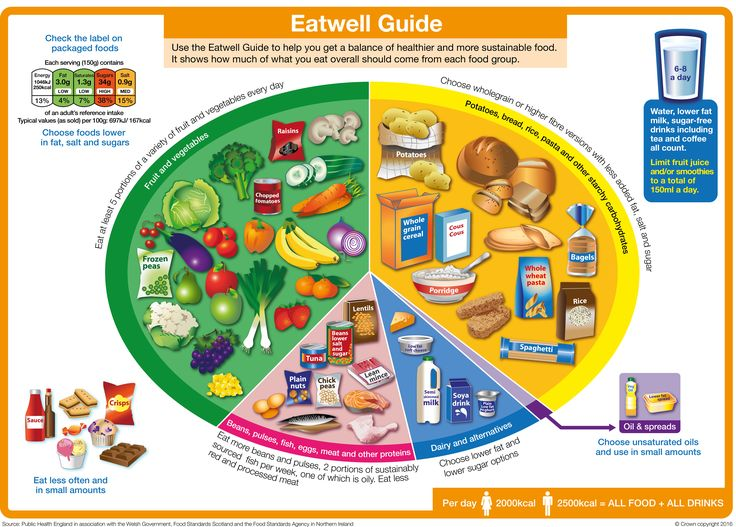 Read my article on how to rebalance your lumchbox using the Eatwell Guide here:   http://makewithkate.co.uk/lunchbox/  Use the new Eatwell Guide to help keep your Packed lunchbox meals balanced.