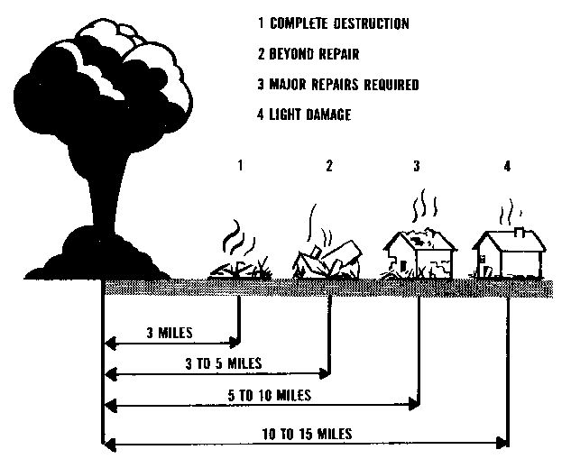 11 Steps to Surviving Nuclear Attack