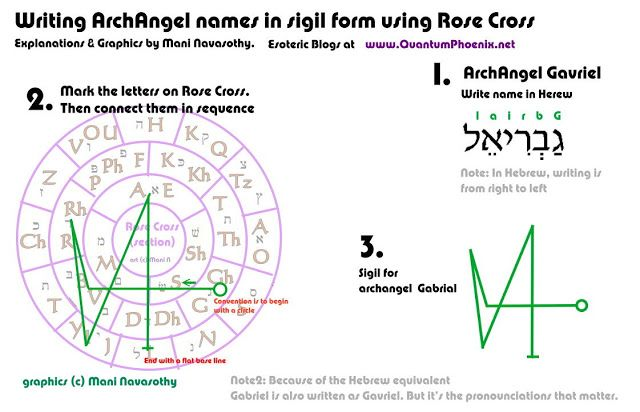 A Journey Into Ceremonial Magick: Writing Archangels names in Sigil Form using Rose Cross