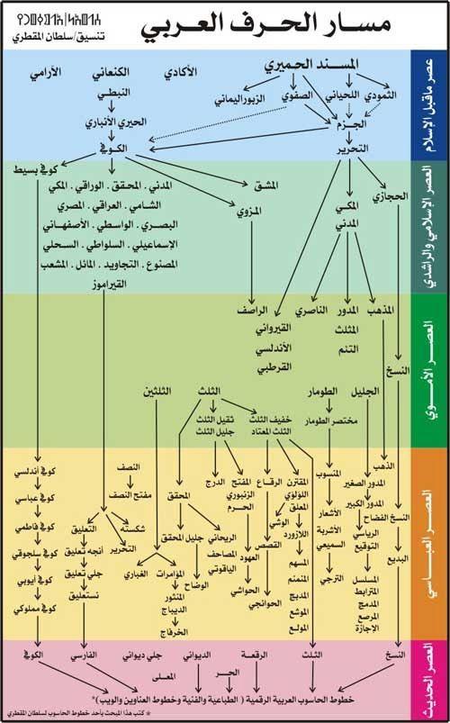 ليس كل ما يلمع ذهباً | التصميم الطباعي العربي