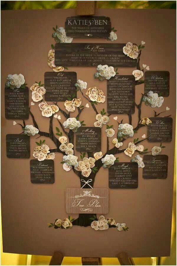 "Tree seating chart - I'd do something like this, but with the relation specified like ""bride's college friend"" etc. etc. Or could do just a standard family tree as a backdrop."