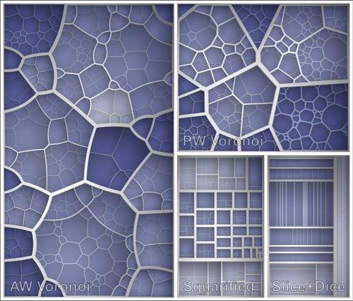 A comparison of Voronoi and other treemap layouts (I like that we can use this but make it look organic)