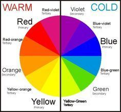Color Wheel Warm Cool Colors All About Colours And Terminology