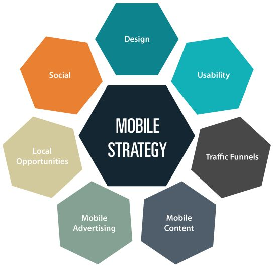 Best Mobile Marketing Images On   Mobile Marketing