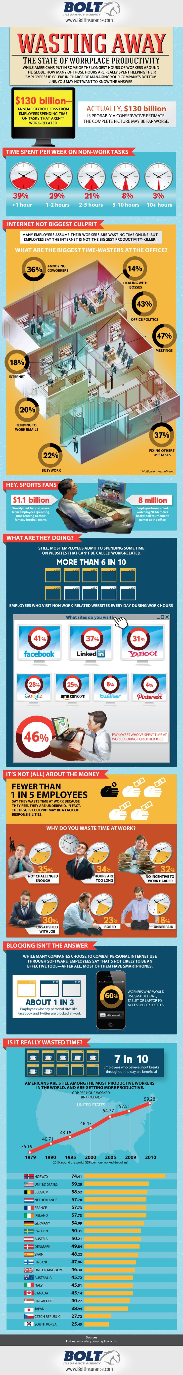: Infographic Work, The Offices, Workplace Products Infographic, Wasting Time, Socialmedia, U.S. States, Dysfunctional Workplace, Medium, Business Infographic