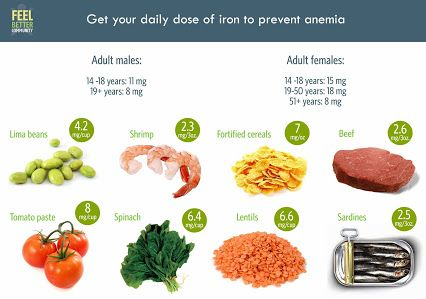 Iron  Food  diet  nutrition  health  anemia