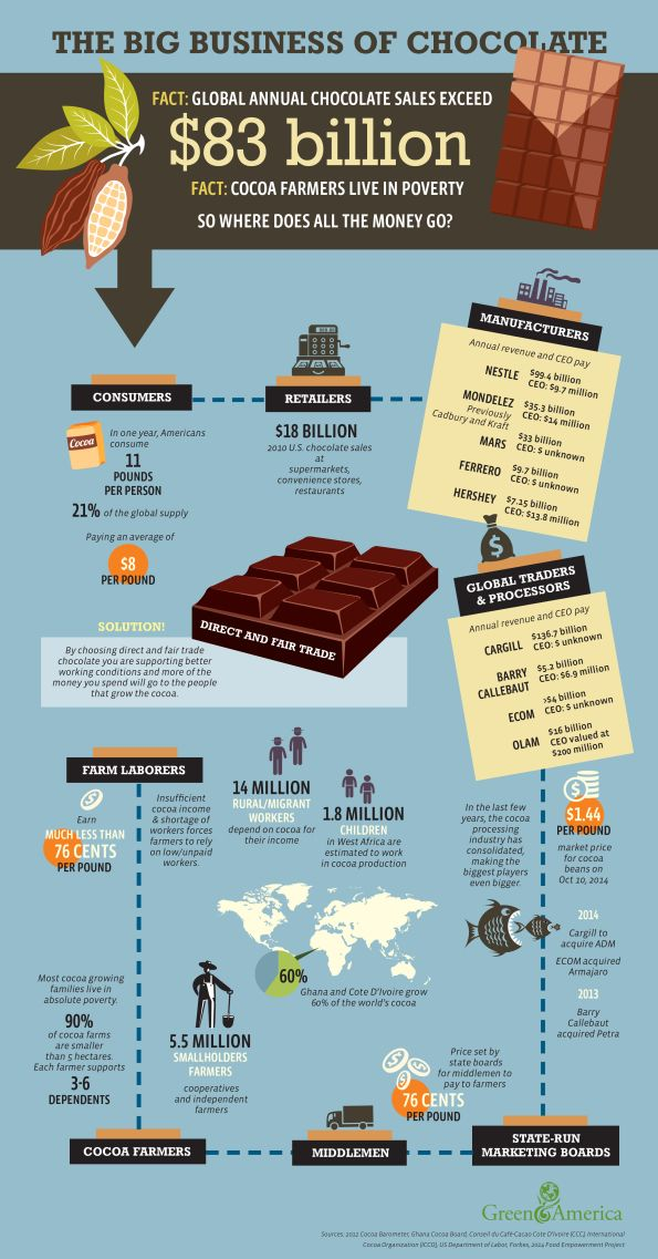 A. The business of chocolate B. This is a fun and relevant way to teach students the supply chain of chocolate