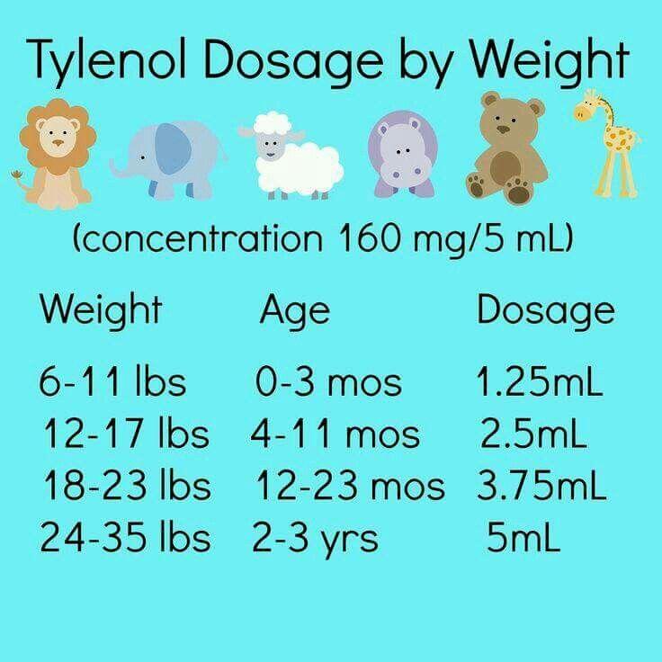 Cele mai bune 25+ de idei despre Tylenol dosage by weight pe - baby weight chart