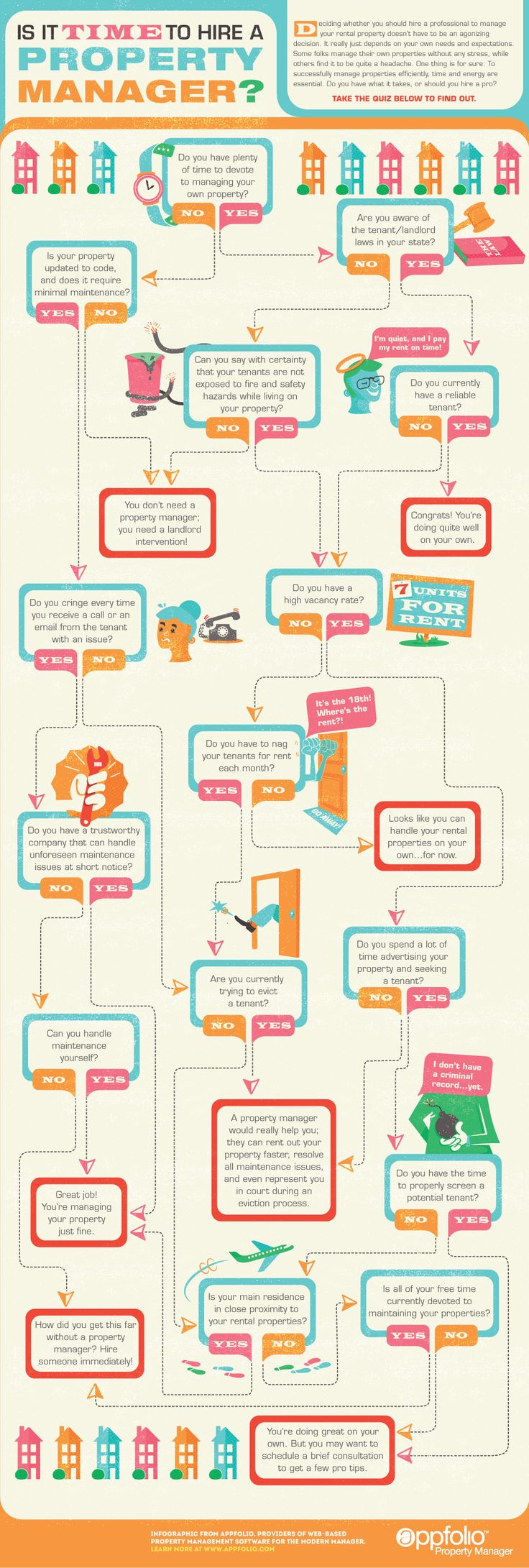 """Is it time to hire a property manager?""  Nothing like a good flowchart!"
