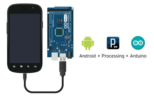 Now you can use Android Open Accessory boards like the Arduino Mega ADK without needing to develop directly in the Android SDK: you can write your Android code using Processing for Android