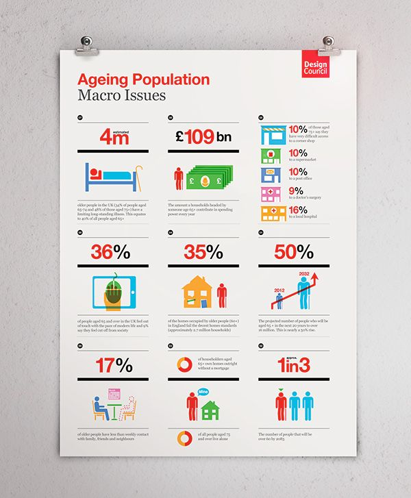 Infographic / iconography: The Design Council on Behance