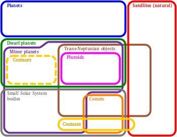 Small Solar System body - Wikipedia, the free encyclopedia