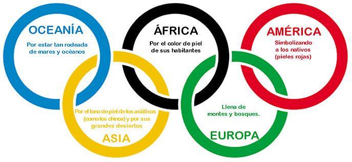 Simbolo das Olimpíadas