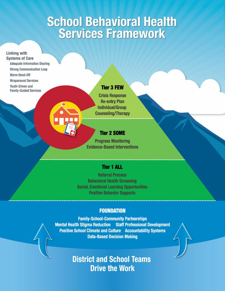 Clf recently released the colorado framework for school
