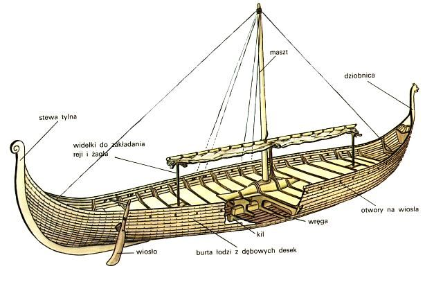 22 best images about Viking Ship Rigging on Pinterest ...