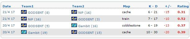 """Lurrpis: """"pronax finished 29-87 K-D (avg -14.5/map) w/ 0.30 KPR & 0.39 rating across 4 maps at cs_summit. This is as close to 4v5 as it gets in CS."""""""
