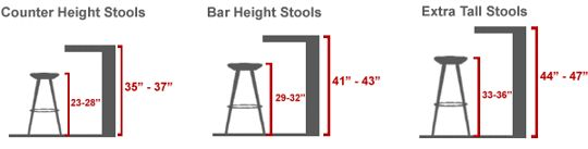 Buying Barstools: A Get-the-Right-Height Guide to Measurements