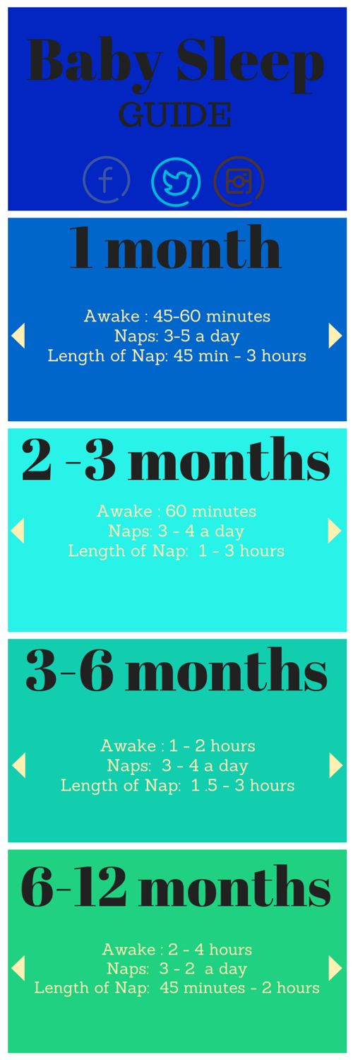 How Much Baby Sleeps in the First Year