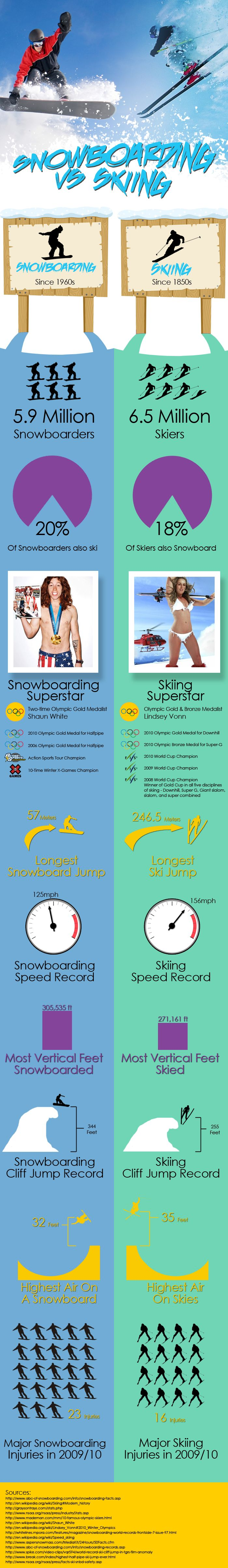Snowboarding vs Skiing [Infographic]