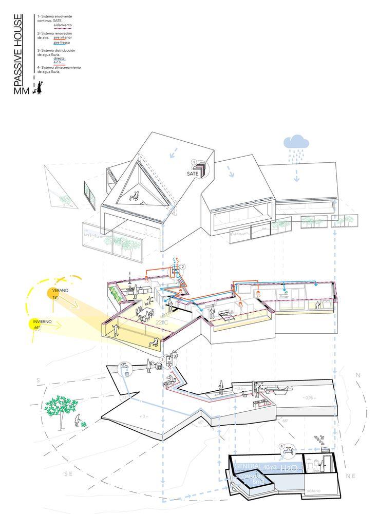 11 best Idees per casa images on Pinterest Facades, Arquitetura - orientation maison sur terrain