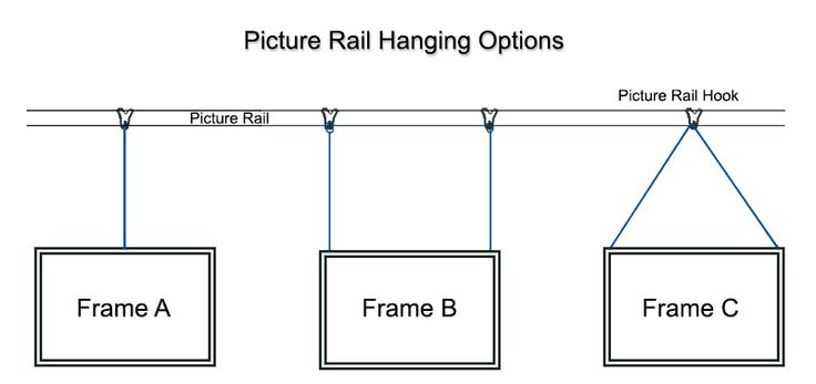 Picture rails offer an easy way for you to hang pictures on a wall without the need for creating screw or nail holes for picture hooks. This can be useful when you want to frequently change the pic…