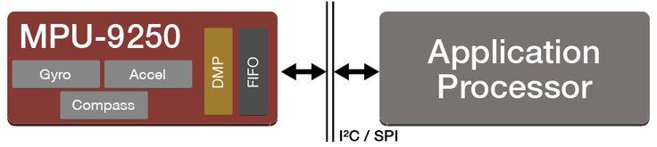 InvenSense   MotionProcessing   MEMS Gyro   MotionSensing   Gyroscope - Developers