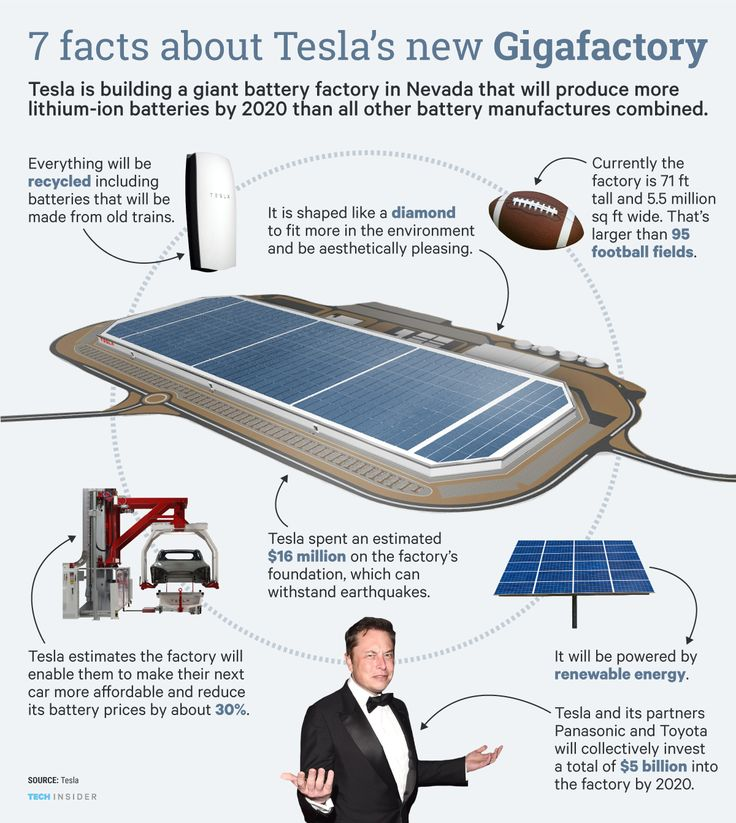 7 Facts About Teslau0027s Gigafactory