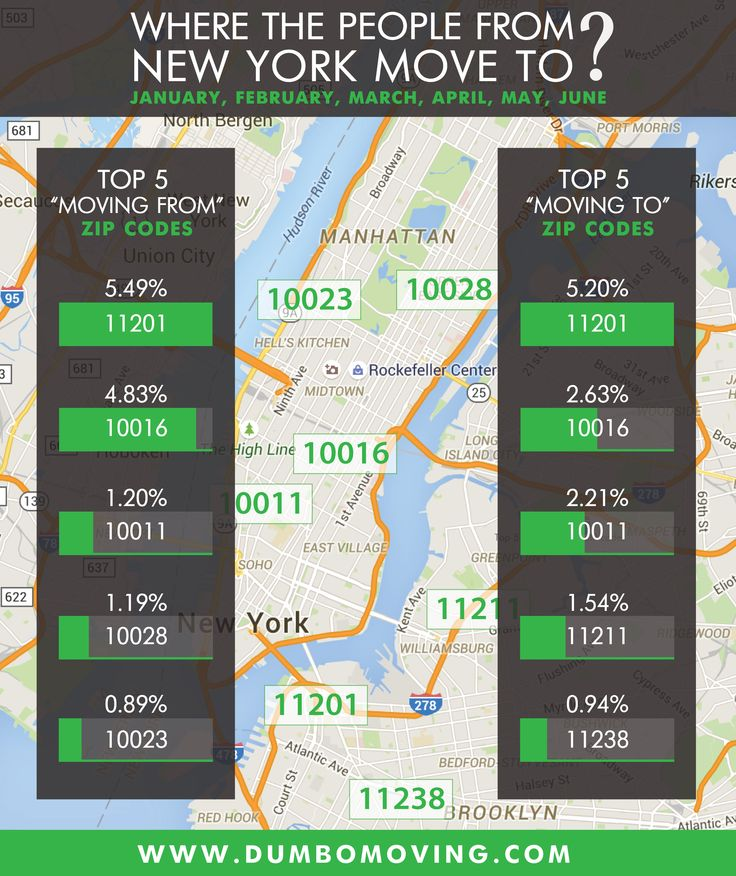 Where The People Move In NYC