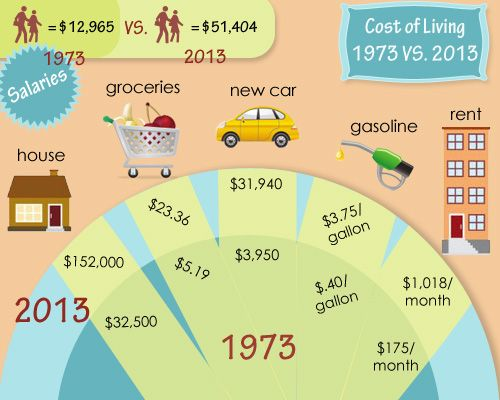 Cost of living 1973 versus 2013Versus 2013 Mi, Cost Of Living 1973, 1973 Cost Of Living, Clayton House, Versus 2013 Wow, 1973 Versus, Cost Of Living 2013, High Schools