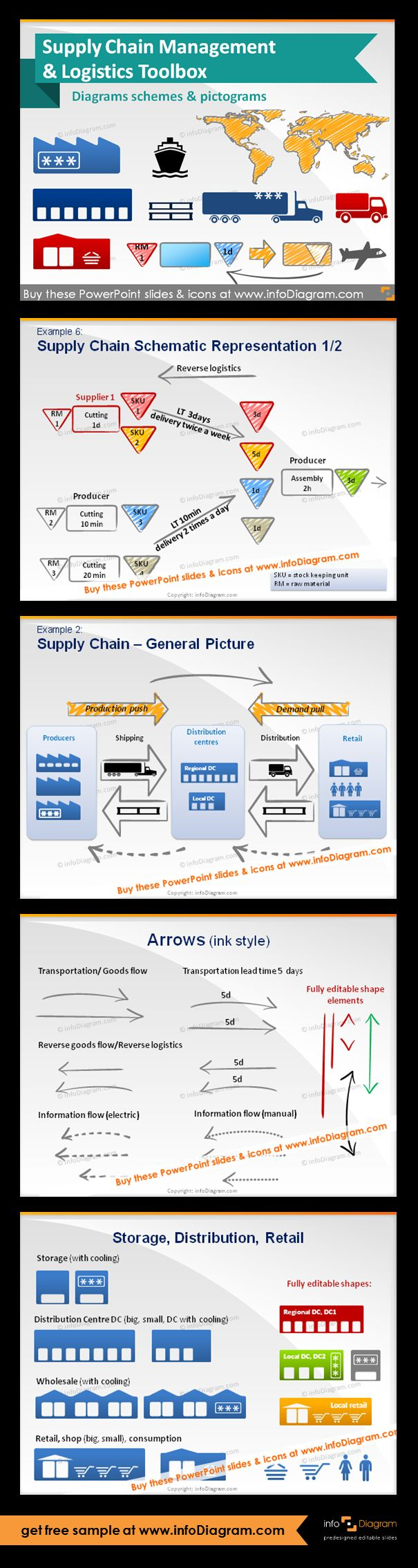 Supply Chain and Logistics schema diagrams & pictogram icons - editable graphical elements for PowerPoint. Fully adaptable vector shapes (color, filling, size). Supply Chain Schematic Representation with a supplier, two producers, reduction of WIP ( reverse logistics, SKU - stock keeping unit, RM - raw material, WIP - work in process). Supply Chain - general picture of related logistics. Handwritten arrow shapes for SCM flow diagrams. Pictograms of storage and storage with cooling…