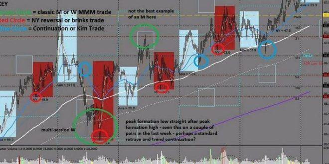 Download Steve Mauro Chart Indicator Mt4 Free Market Maker With