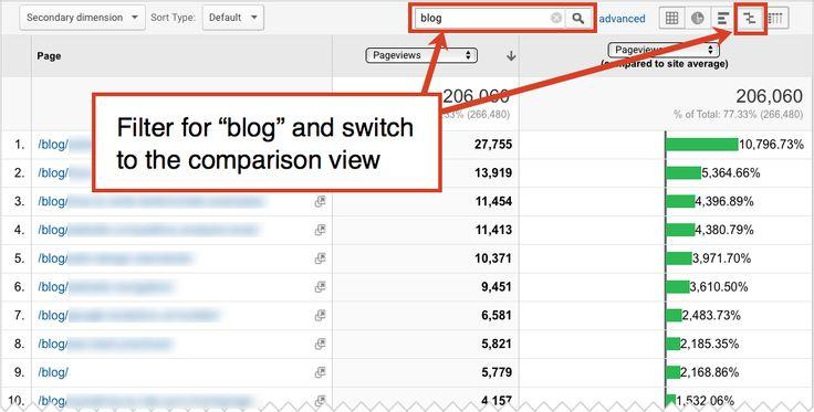 The 25+ best Marketing audit ideas on Pinterest Social service - it audit report template
