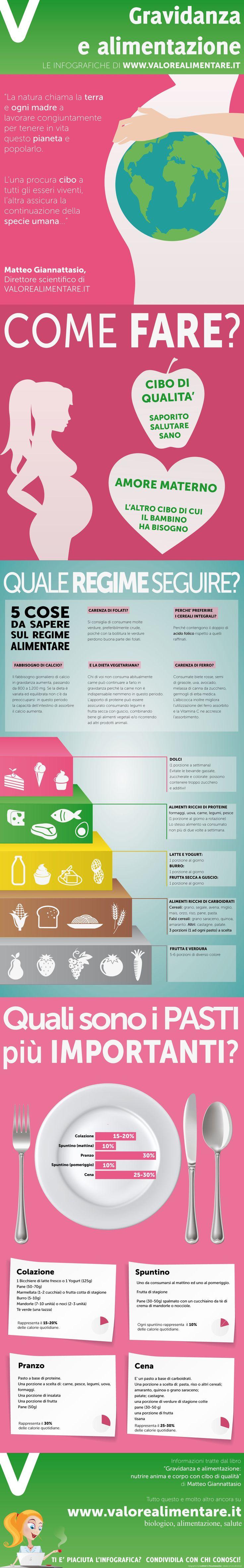Alimentazione in gravidanza: consigli e menu