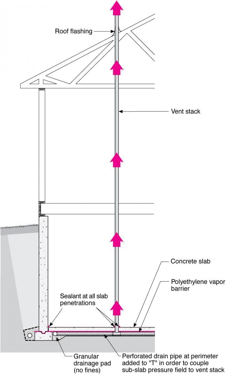 Best 10+ Basement Ventilation Ideas On Pinterest